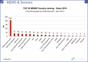 Top 20 MEMS foundries
