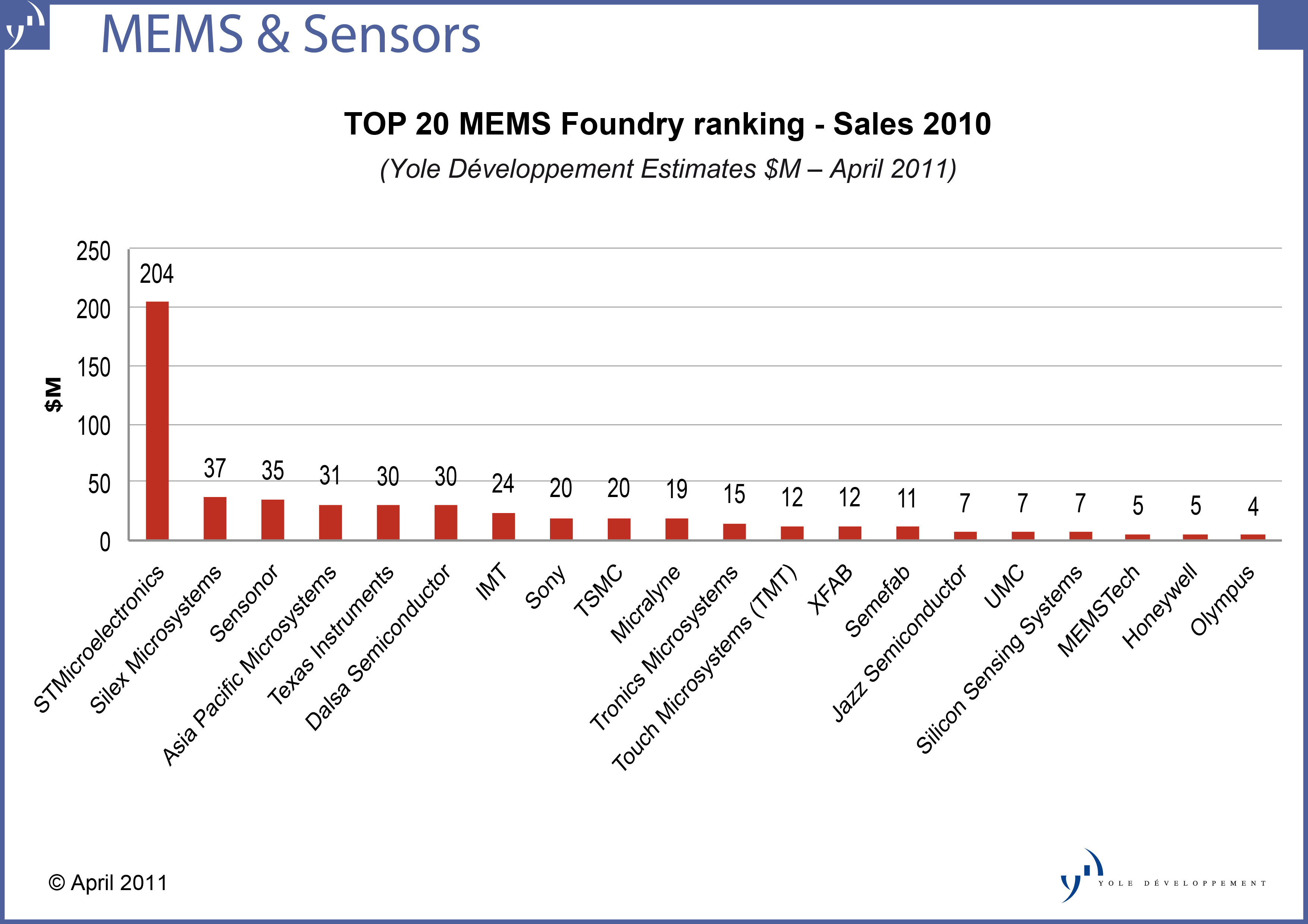 Pacific Auto Sales >> Growth at Top 20 MEMS foundries lags market, as IDMs capture volume consumer business | Well ...