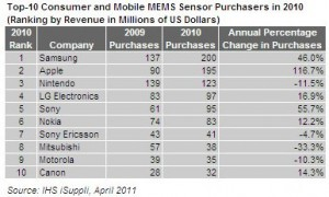 Top-10 Consumer and Mobile MEMS Sensor Purchasers in 2011